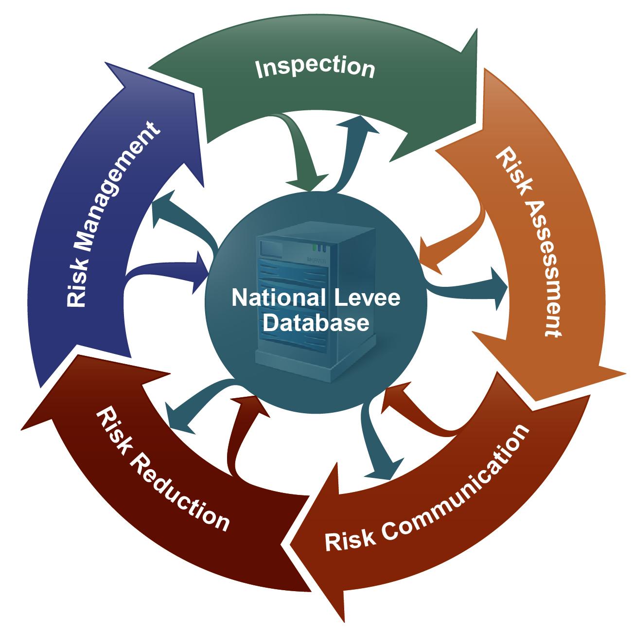 civil works levee safety program